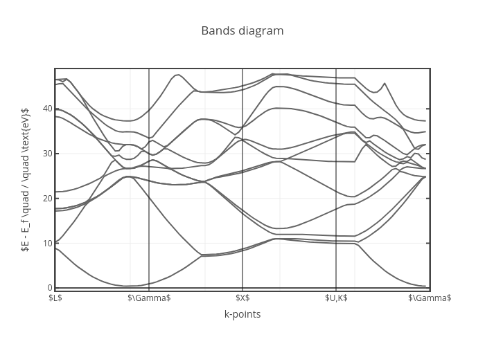 Bands diagram | line chart made by Annemarietan | plotly