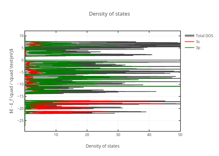 Density of states | filled line chart made by Annemarietan | plotly