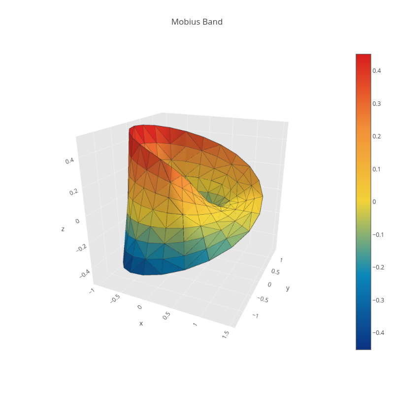 Mobius Band | mesh3d made by Anonymous212 | plotly