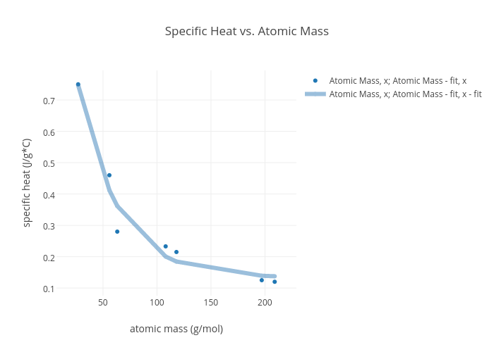 Diagram Atomic Mass House Wiring Diagram Symbols
