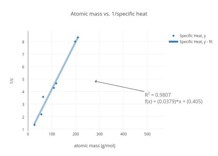 1 Specific Heat Ter Chart Made By Anperry98 Plotly