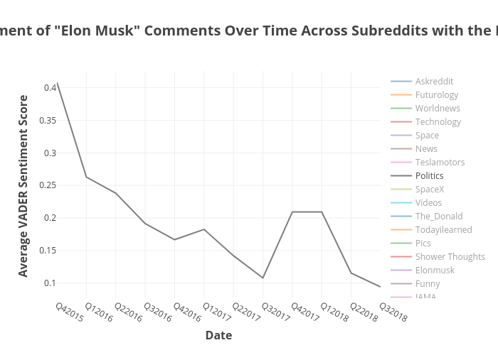 "Average Sentiment of ""Elon Musk"" Comments Over Time Across Subreddits with the Most Mentions 