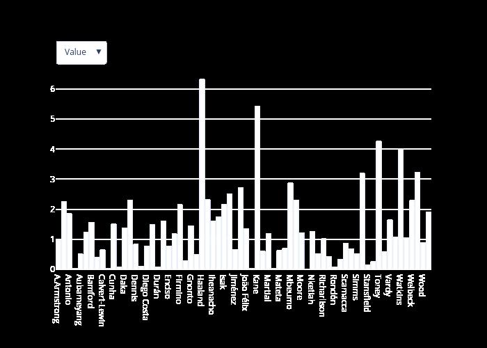 bar chart made by Antoniaelek | plotly