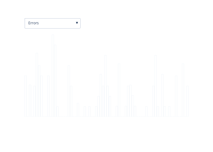 bar chart made by Antoniaelek   plotly