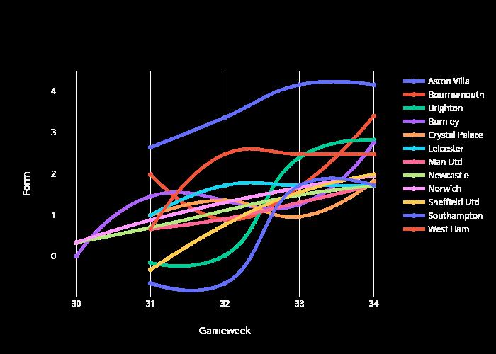 Form vs Gameweek   line chart made by Antoniaelek   plotly