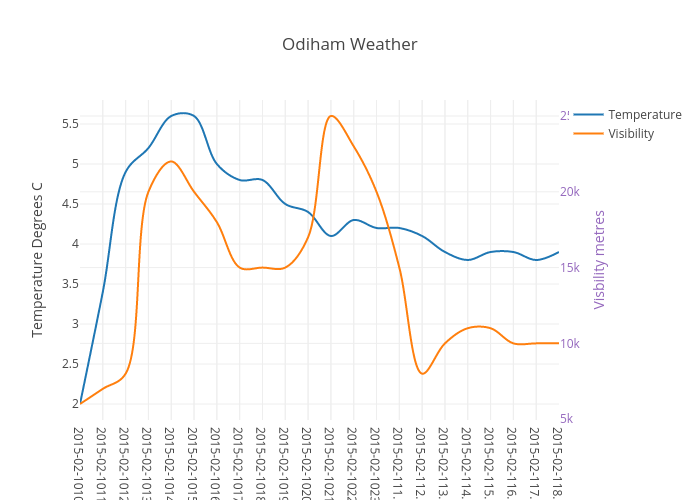 Odiham Weather | scatter chart made by Antsgoneout | plotly