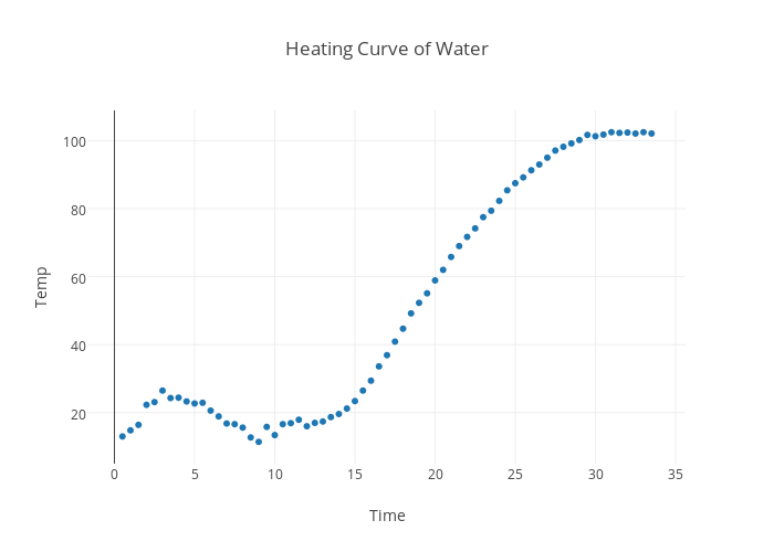 Heating Curve Of Water Scatter Chart Made By Aqchem Plotly