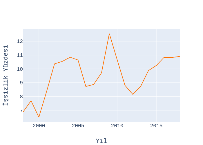 İşsizlik Yüzdesi vs Yıl | scatter chart made by Ardahdmi | plotly