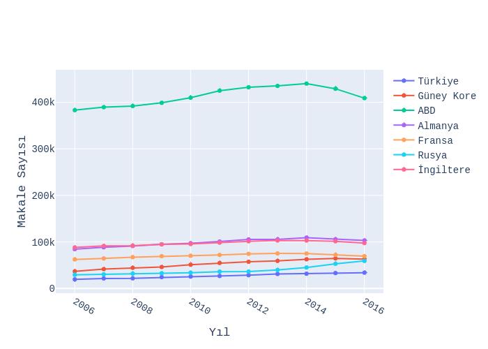 Makale Sayısı vs Yıl | line chart made by Ardahdmi | plotly