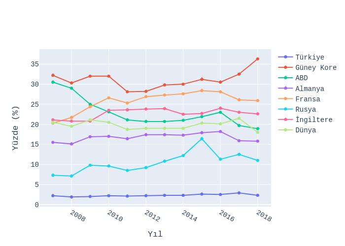 Yüzde (%) vs Yıl | line chart made by Ardahdmi | plotly