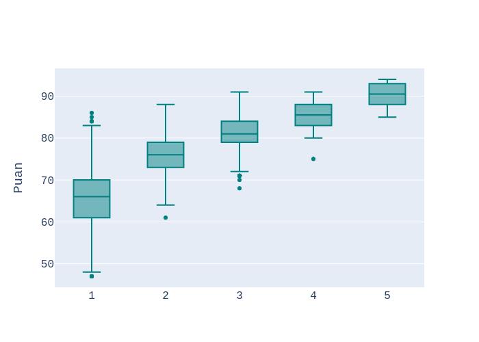 box plot made by Ardahdmi | plotly
