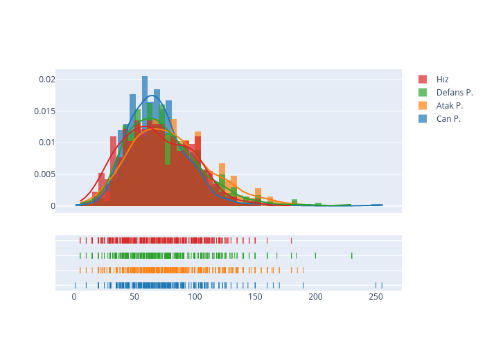 Can P., Atak P., Defans P., Hız, Can P., Atak P., Defans P., Hız, Can P., Atak P., Defans P., Hız | histogram made by Ardahdmi | plotly