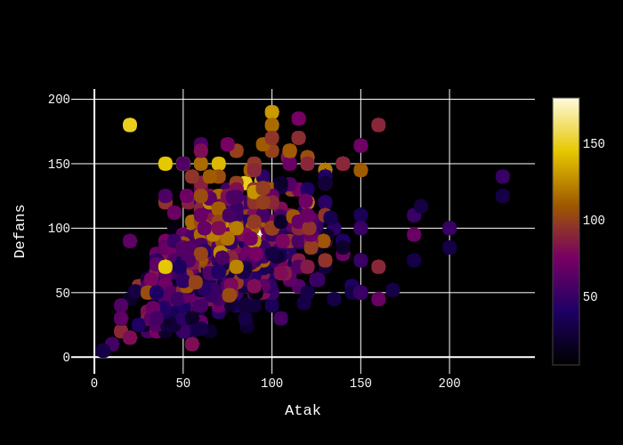 Defans vs Atak   scatter chart made by Ardahdmi   plotly