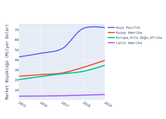 Asya Pasifik, Kuzey Amerika, Avrupa,Orta Doğu,Afrika, Latin Amerika | line chart made by Ardahdmi | plotly