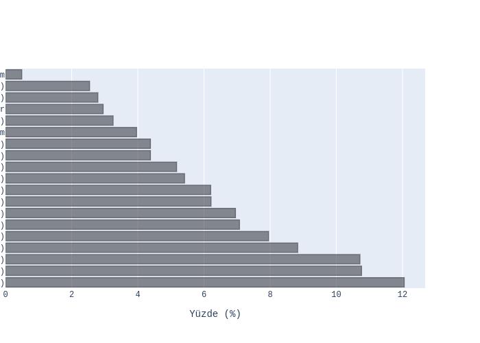 vs Yüzde (%) | bar chart made by Ardahdmi | plotly
