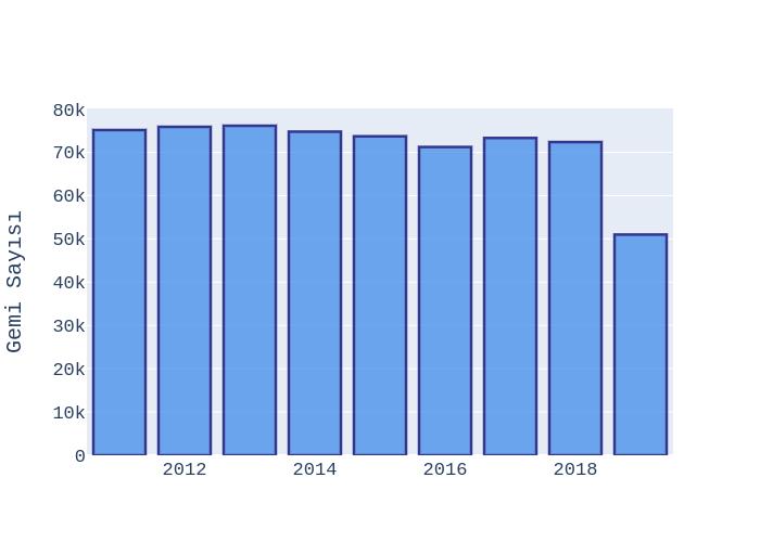 bar chart made by Ardahdmi | plotly