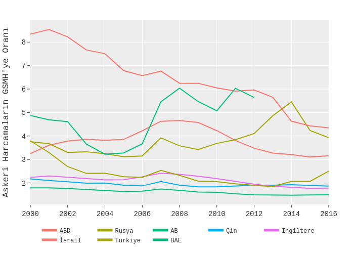 ABD, Rusya, AB, Çin, İngiltere, İsrail, Türkiye, BAE   line chart made by Ardahdmi   plotly