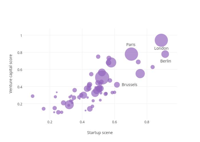 Venture capital score vs Startup scene   scatter chart made by Ardo   plotly