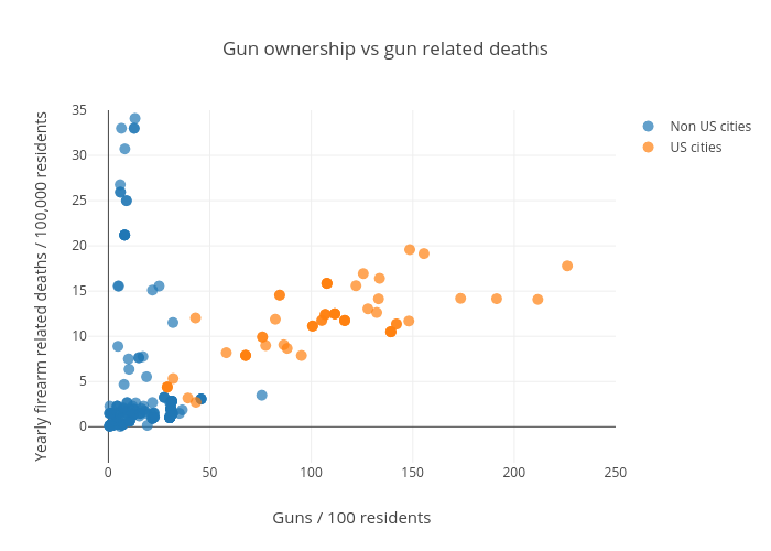 Gun ownership vs gun related deaths | scatter chart made by Ardo | plotly