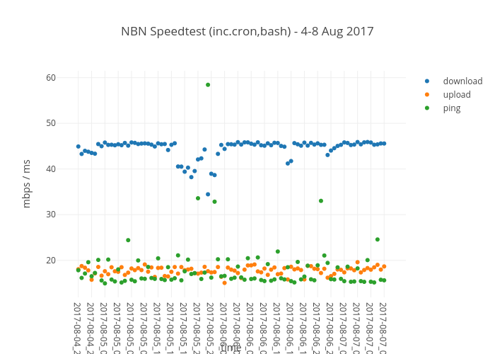 NBN Speedtest (inc.cron,bash) - 4-8 Aug 2017   scatter chart made by Areff20000   plotly