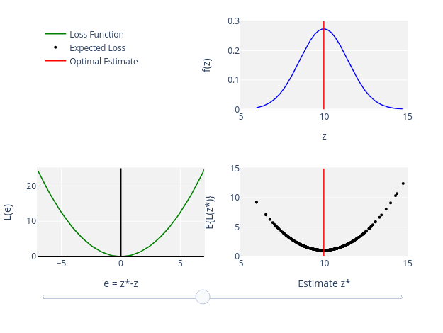 Uncertainty, , Loss Function , Expected Loss, Optimal Estimate | line chart made by Areharo | plotly