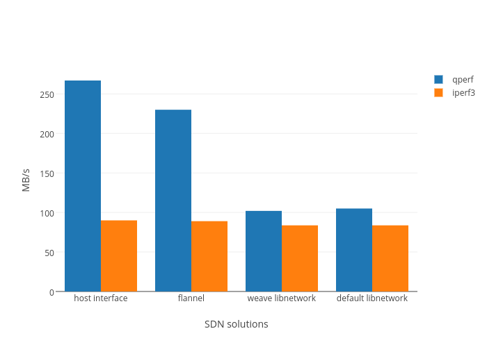 MB/s vs SDN solutions