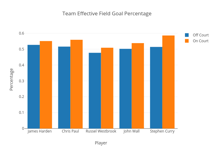 Team Effective Field Goal Percentage | bar chart made by Armaankohli | plotly