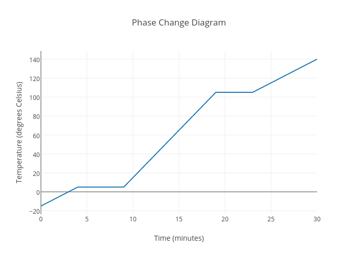Phase Change Chart Alcatine – Phase Change Graph Worksheet