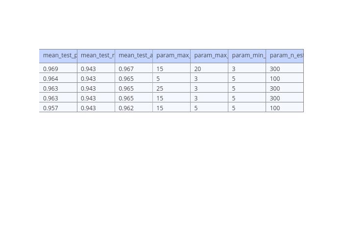 Fine tuning a classifier in scikit-learn - Towards Data Science