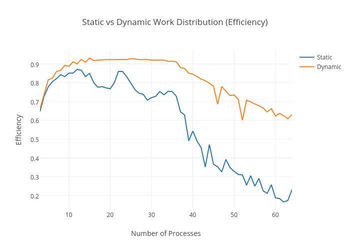 Vs dynamic work distribution efficiency line chart made by static vs dynamic work distribution efficiency line chart made by ashishj1707 plotly ccuart Choice Image