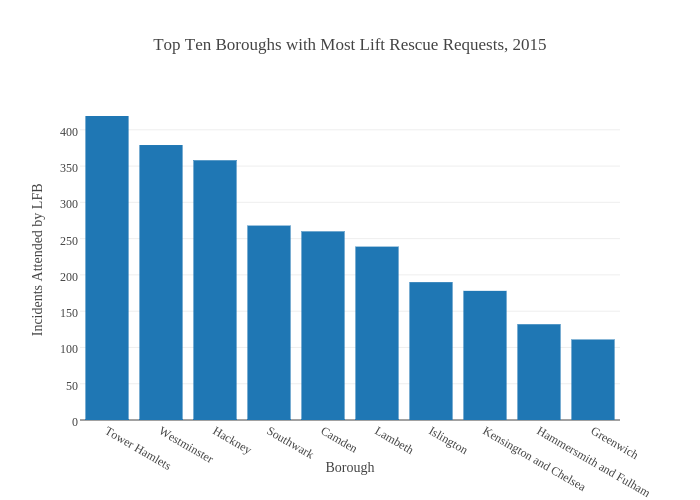 Top Ten Boroughs with Most Lift Rescue Requests, 2015 | bar chart made by Ashultes92 | plotly