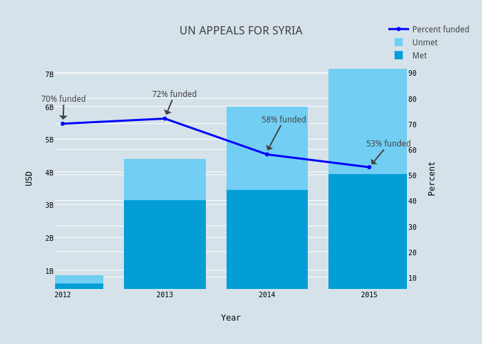 UN APPEALS FOR SYRIA | stacked bar chart made by Aslemrod | plotly