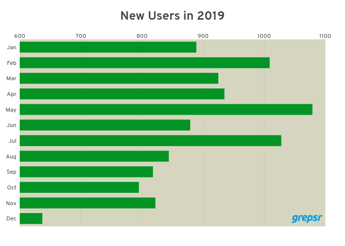 new_grepsr_users_2019