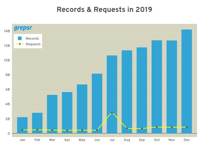 grepsr_records_requests_2019