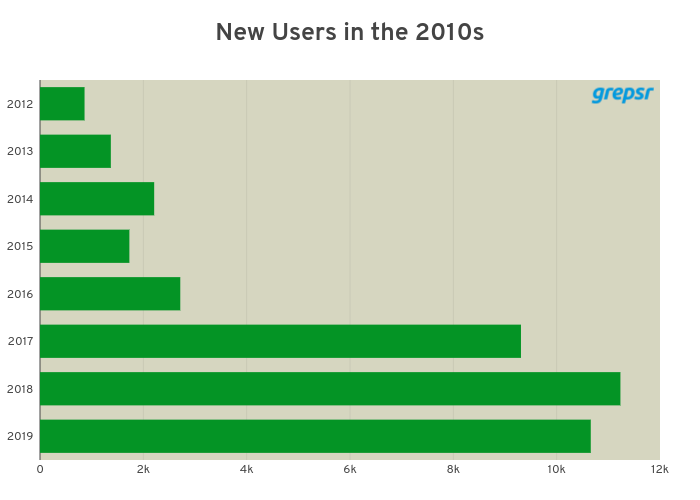 new_grepsr_users_2010s