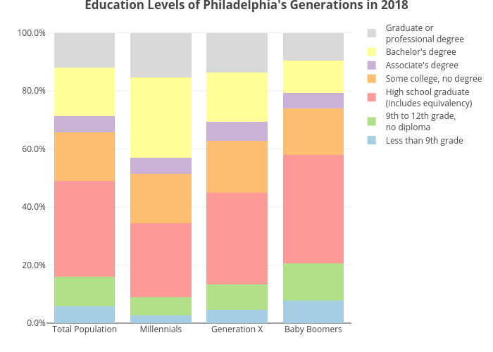 Education Levels of Philadelphia's Generations in 2018 | stacked bar chart made by Astrohmetz | plotly