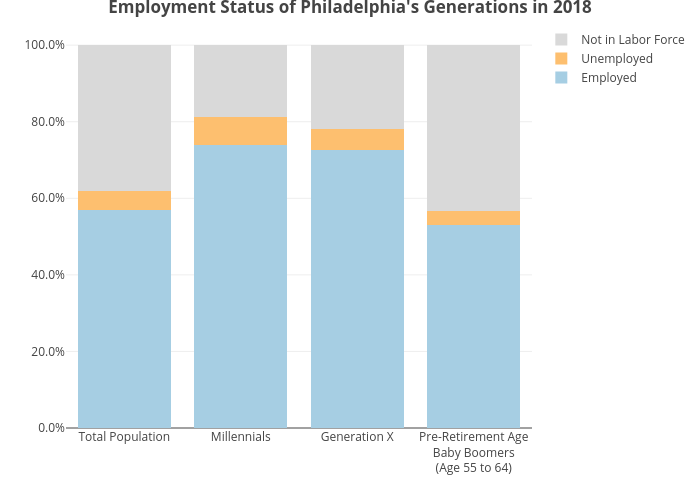 Employment Status of Philadelphia's Generations in 2018 | stacked bar chart made by Astrohmetz | plotly