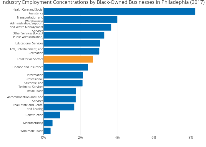 Industry Employment Concentrations by Black-Owned Businesses in Philadephia (2017) | bar chart made by Astrohmetz | plotly