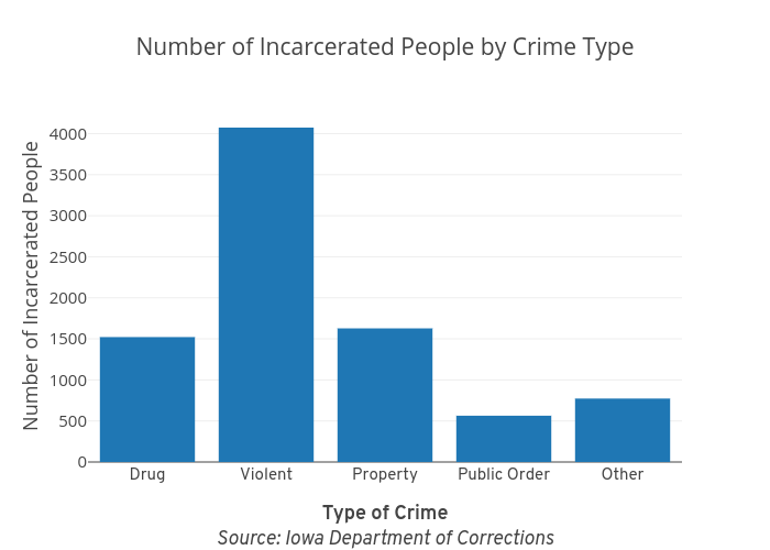 Number of Incarcerated People by Crime Type | bar chart made by Atambe | plotly