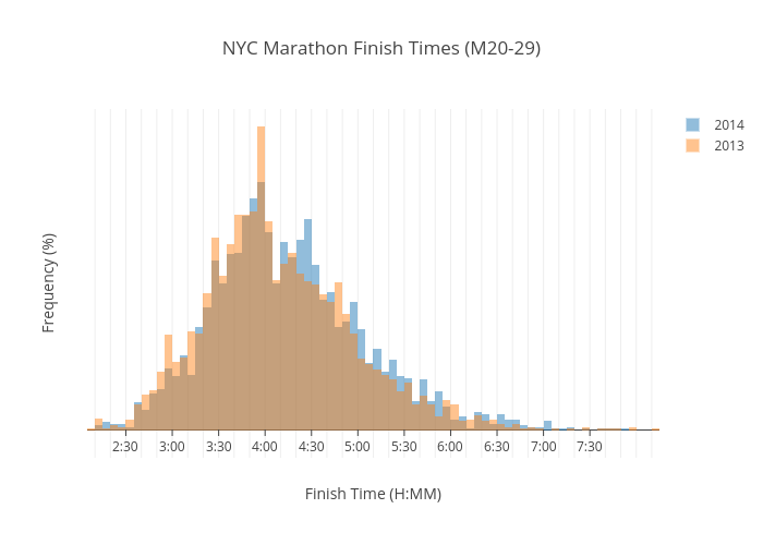 NYC Marathon Finish Times (M20-29) | histogram made by Atauro | plotly