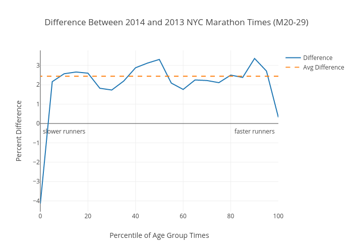 Difference Between 2014 and 2013 NYC Marathon Times (M20-29) | scatter chart made by Atauro | plotly