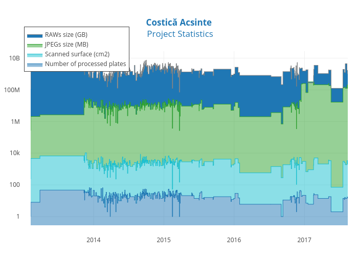 Costică Acsinte Project Statistics | filled line chart made by Atelierelealbe | plotly