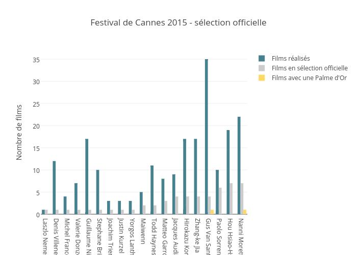 Festival de Cannes 2015 - sélection officielle