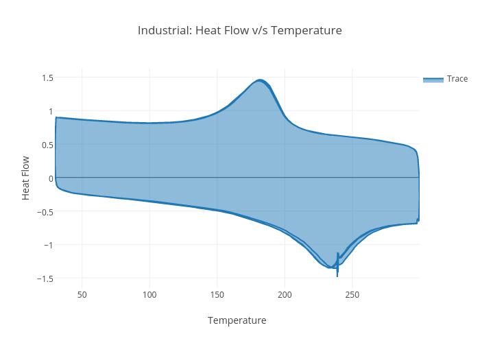 chart shows heat flow - 700×500