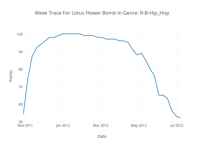 Week trace for lotus flower bomb in genre r b hiphop scatter week trace for lotus flower bomb in genre r b hiphop scatter chart made by audioembers ccuart Choice Image