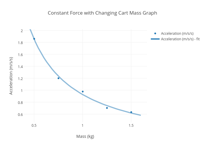 Mass force diagram example electrical wiring diagram constant force with changing cart mass graph scatter chart made by rh plot ly single line ccuart Gallery