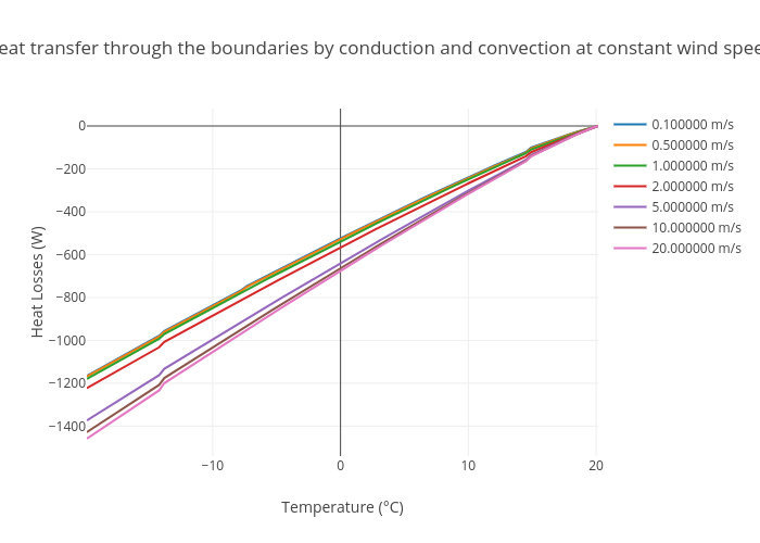Heat transfer through the boundaries by conduction and convection at constant wind speed | scatter chart made by Aurelienp | plotly