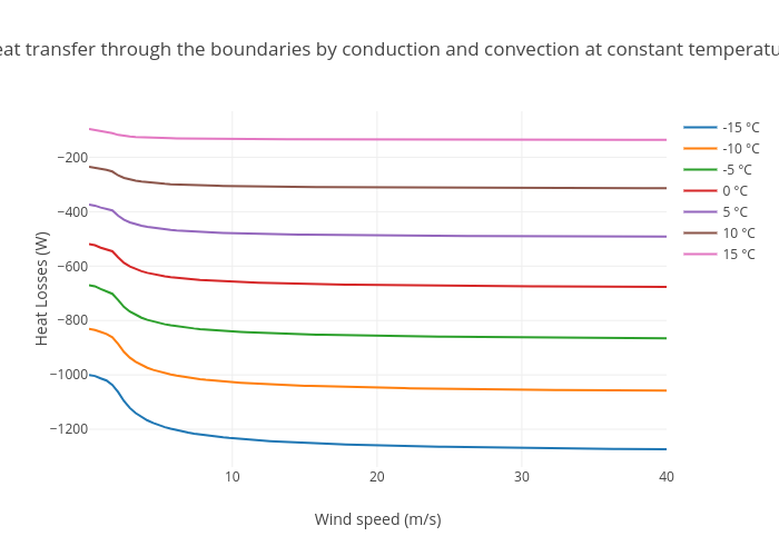 Heat transfer through the boundaries by conduction and convection at constant temperature | scatter chart made by Aurelienp | plotly
