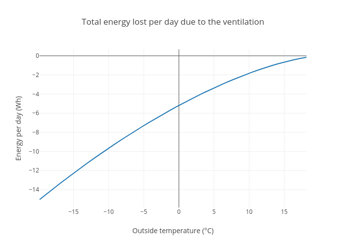 Total energy lost per day due to the ventilation | scatter chart made by Aurelienp | plotly