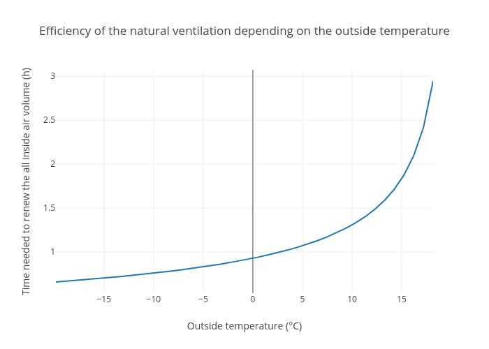 Efficiency of the natural ventilation depending on the outside temperature | scatter chart made by Aurelienp | plotly